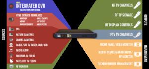 Senior Residence TV Flow Diagram