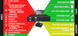 Datacasting TV Flow Diagram