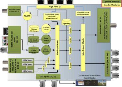 MX-400 Architecture Diagram