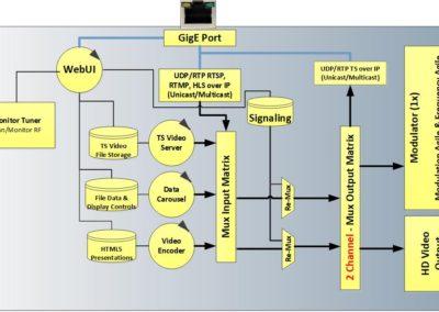 MX100ATSC-blockDiagram