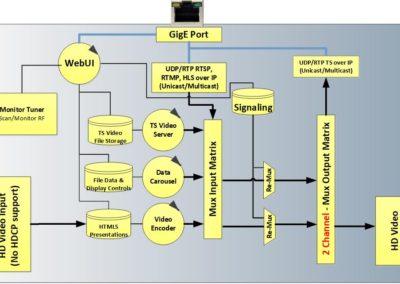 MX100IP-blockDiagram